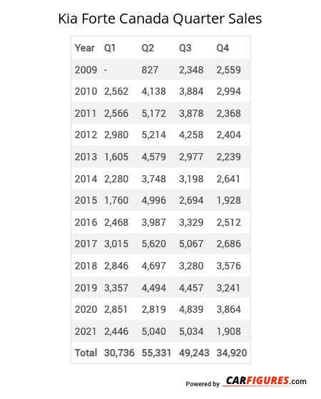 Kia Forte Quarter Sales Table