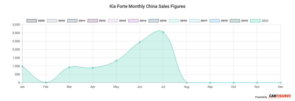 Kia Forte Month Sales Graph