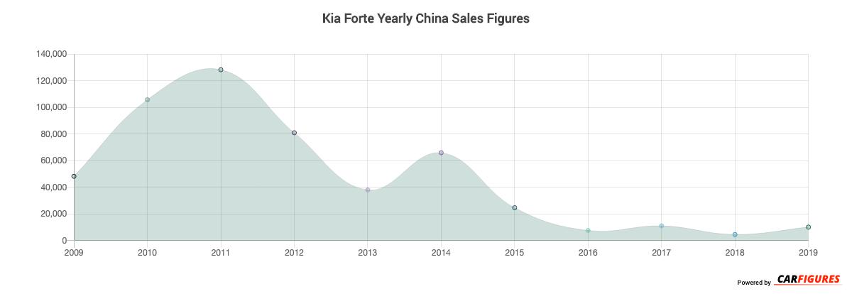 Kia Forte Year Sales Graph