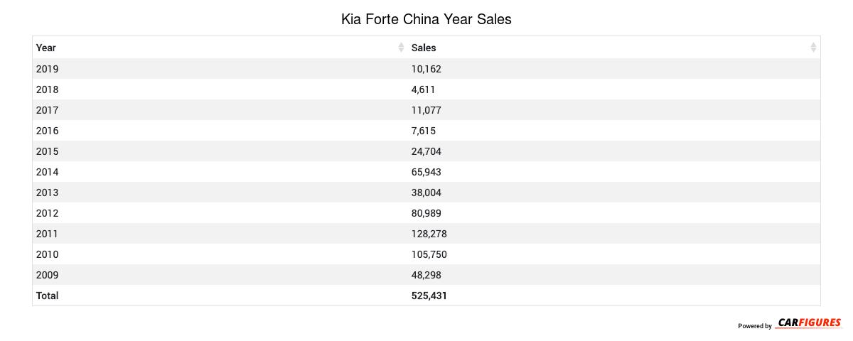 Kia Forte Year Sales Table