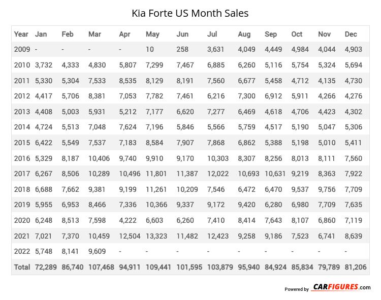 Kia Forte Month Sales Table