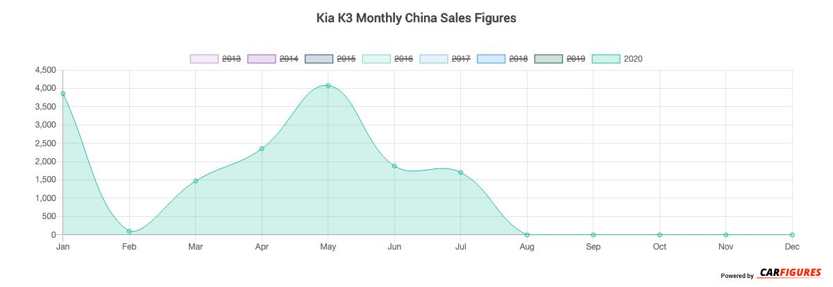 Kia K3 Month Sales Graph