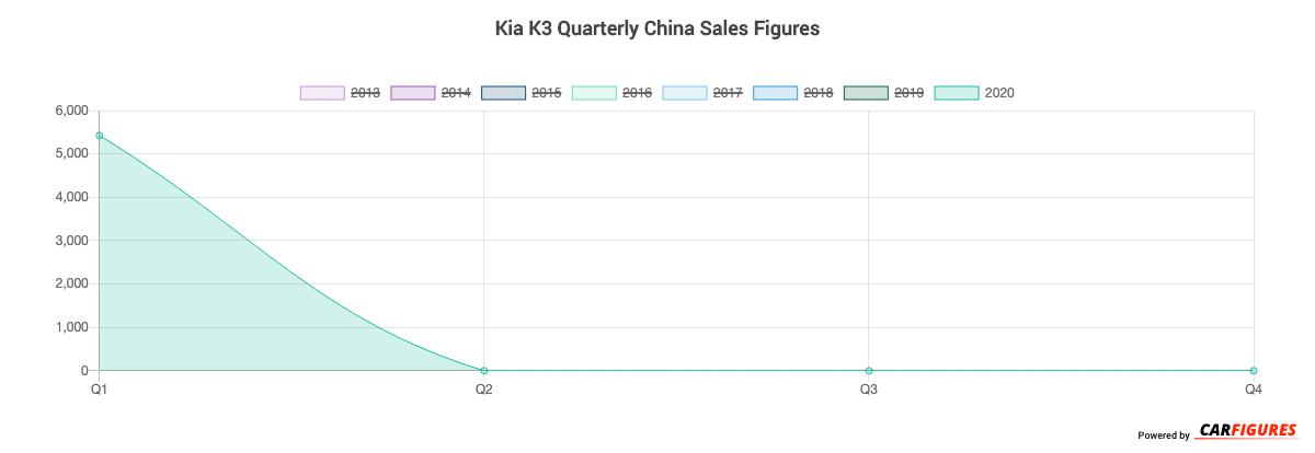 Kia K3 Quarter Sales Graph