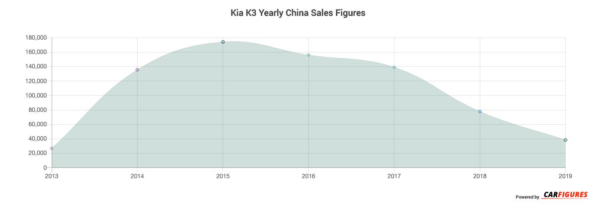 Kia K3 Year Sales Graph