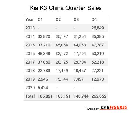 Kia K3 Quarter Sales Table