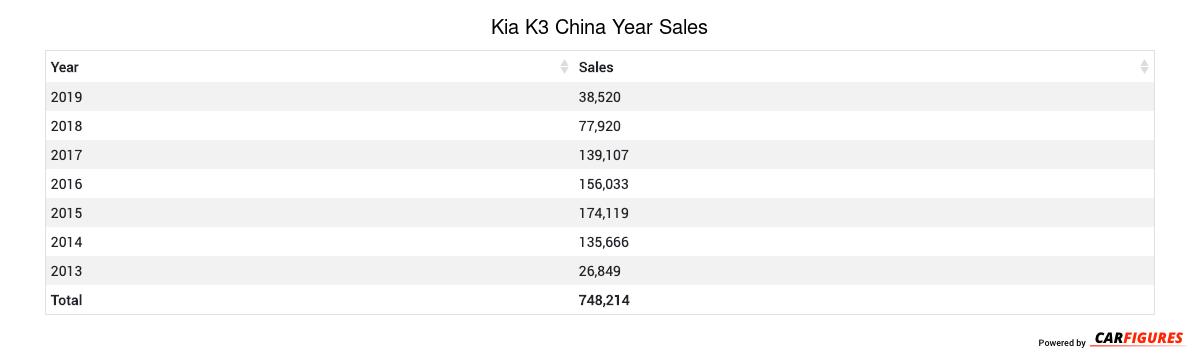 Kia K3 Year Sales Table