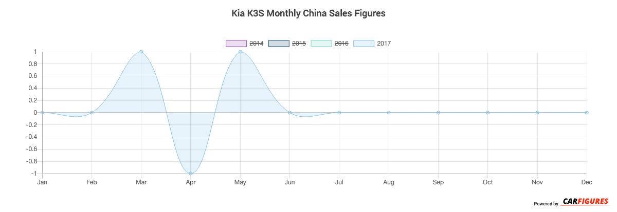 Kia K3S Month Sales Graph