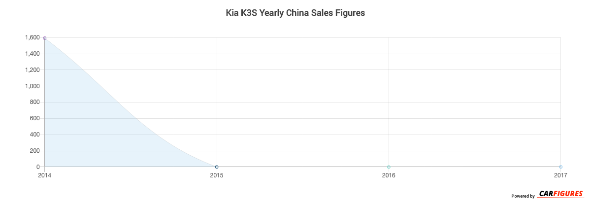 Kia K3S Year Sales Graph