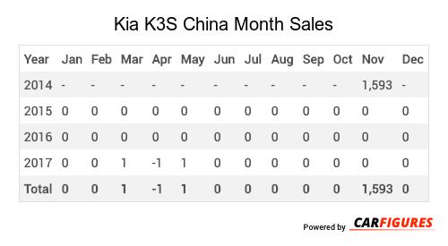 Kia K3S Month Sales Table