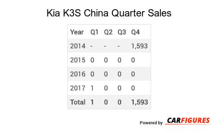 Kia K3S Quarter Sales Table