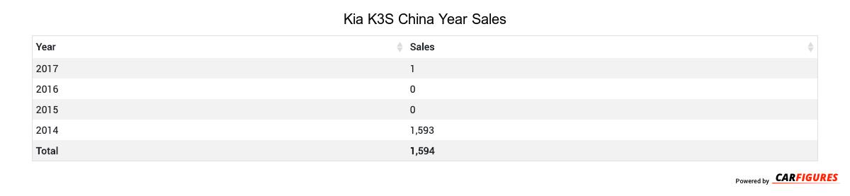 Kia K3S Year Sales Table