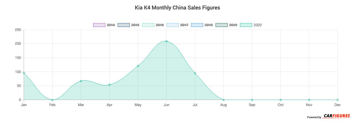 Kia K4 Month Sales Graph