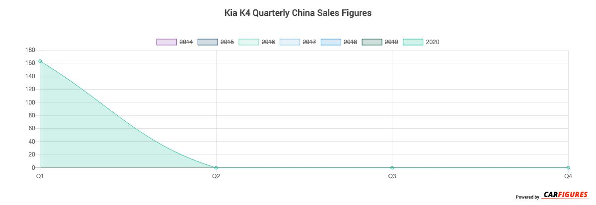 Kia K4 Quarter Sales Graph