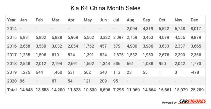 Kia K4 Month Sales Table