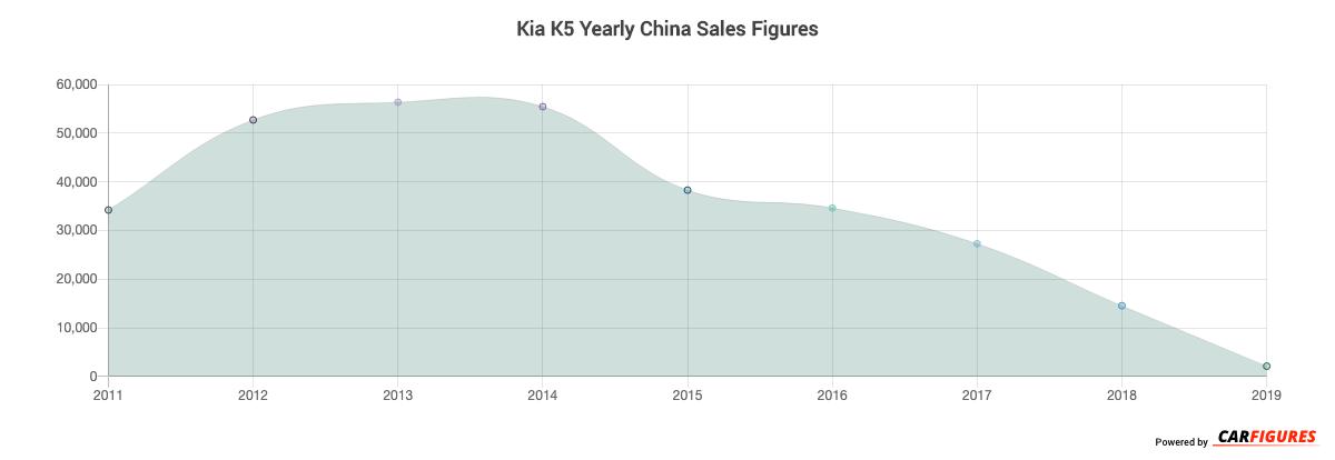 Kia K5 Year Sales Graph