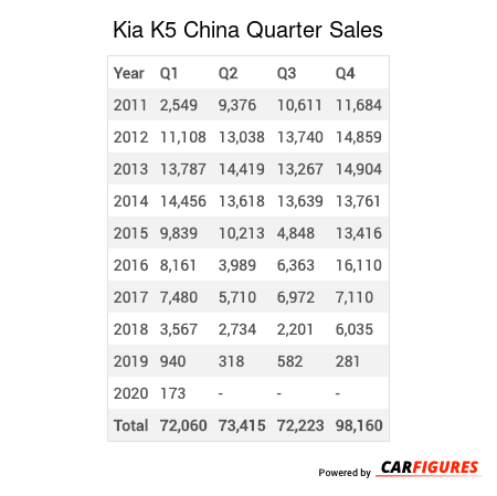 Kia K5 Quarter Sales Table