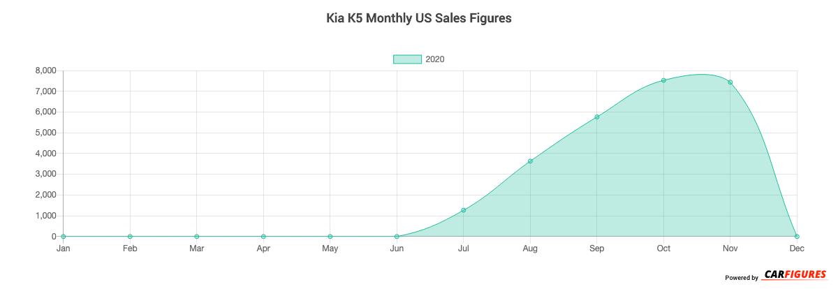 Kia K5 Month Sales Graph