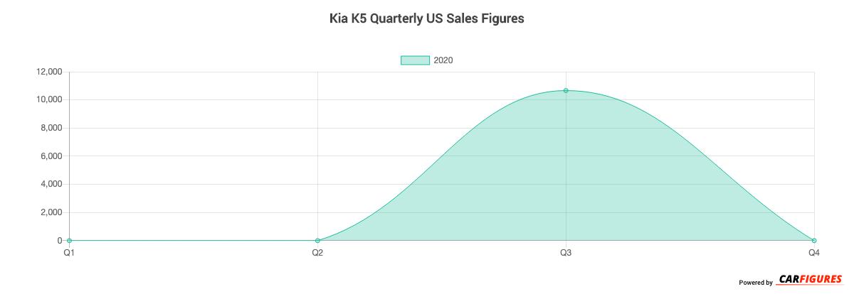 Kia K5 Quarter Sales Graph