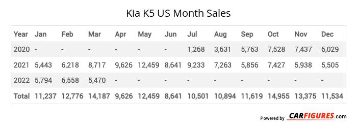 Kia K5 Month Sales Table