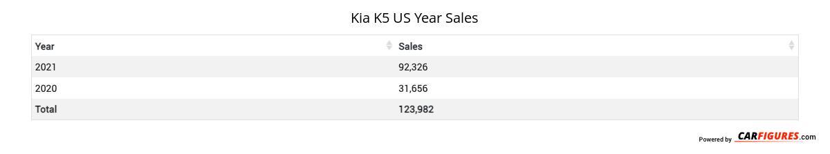 Kia K5 Year Sales Table