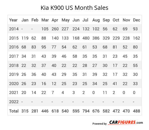 Kia K900 Month Sales Table