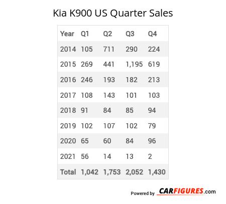 Kia K900 Quarter Sales Table