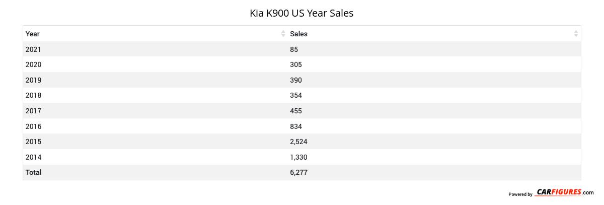 Kia K900 Year Sales Table