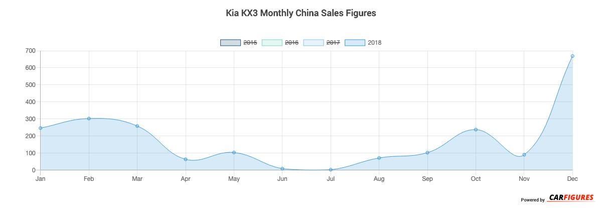 Kia KX3 Month Sales Graph
