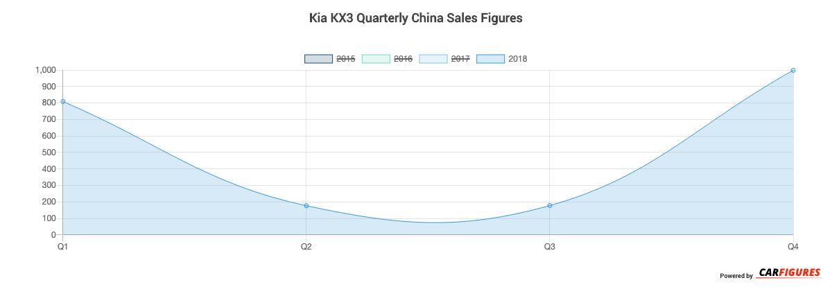 Kia KX3 Quarter Sales Graph