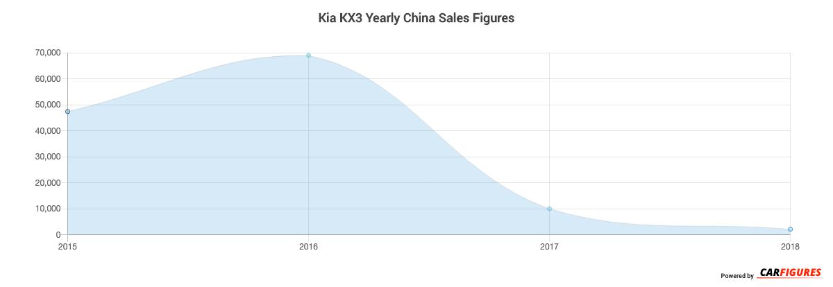 Kia KX3 Year Sales Graph
