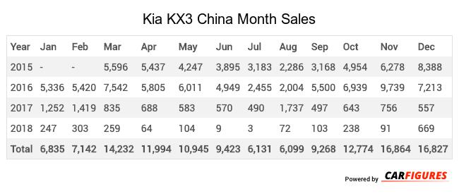 Kia KX3 Month Sales Table