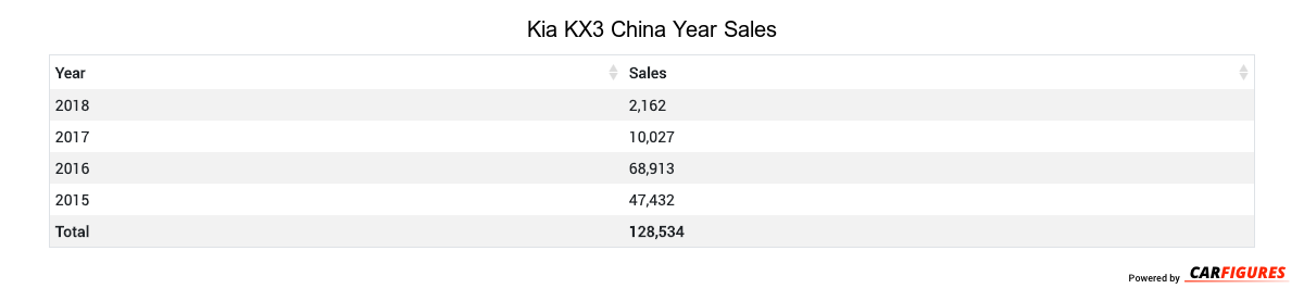 Kia KX3 Year Sales Table