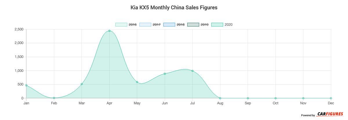 Kia KX5 Month Sales Graph