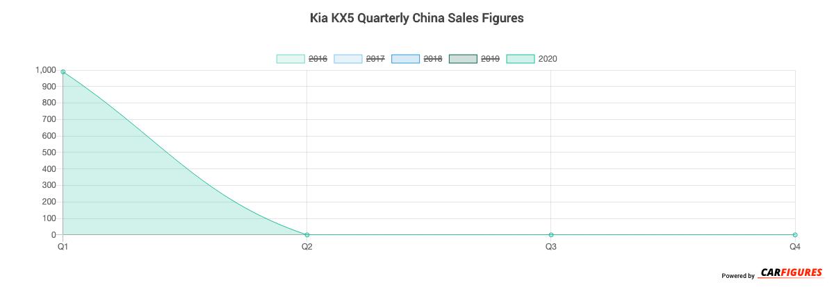 Kia KX5 Quarter Sales Graph