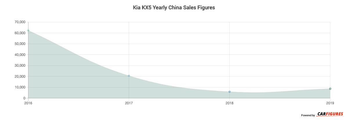 Kia KX5 Year Sales Graph