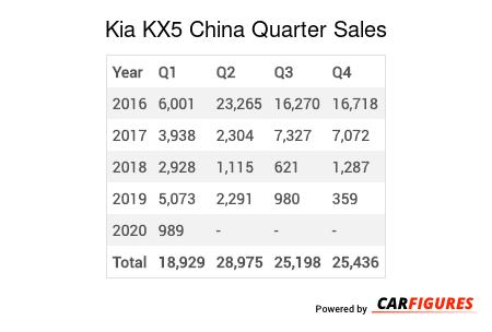 Kia KX5 Quarter Sales Table