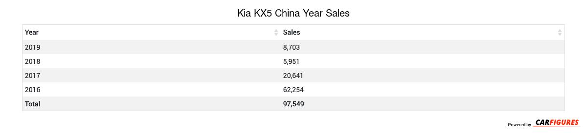 Kia KX5 Year Sales Table