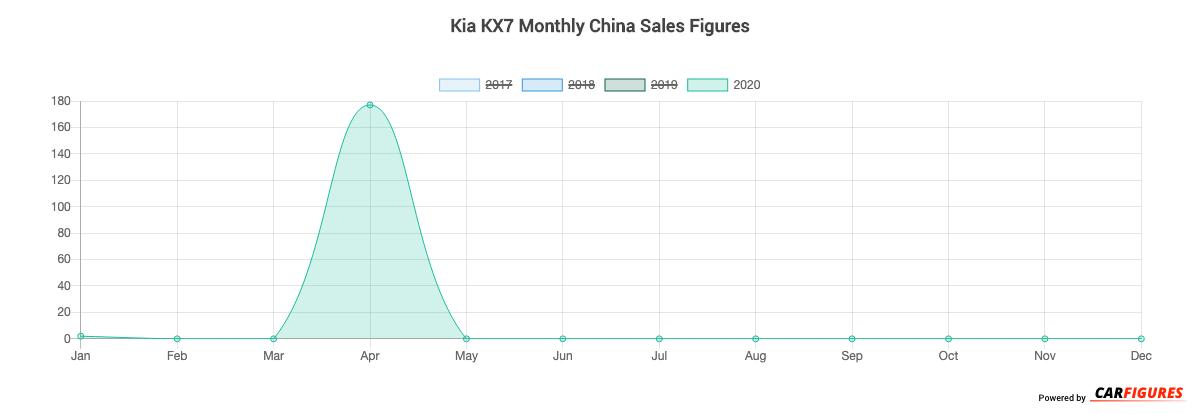 Kia KX7 Month Sales Graph