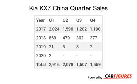 Kia KX7 Quarter Sales Table