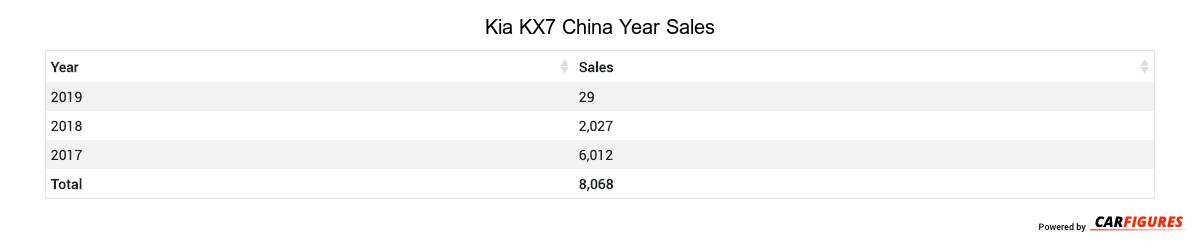 Kia KX7 Year Sales Table
