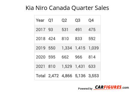 Kia Niro Quarter Sales Table
