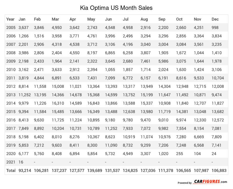 Kia Optima Month Sales Table