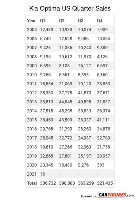 Kia Optima Quarter Sales Table