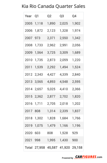 Kia Rio Quarter Sales Table