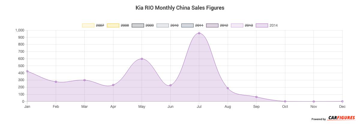Kia RIO Month Sales Graph
