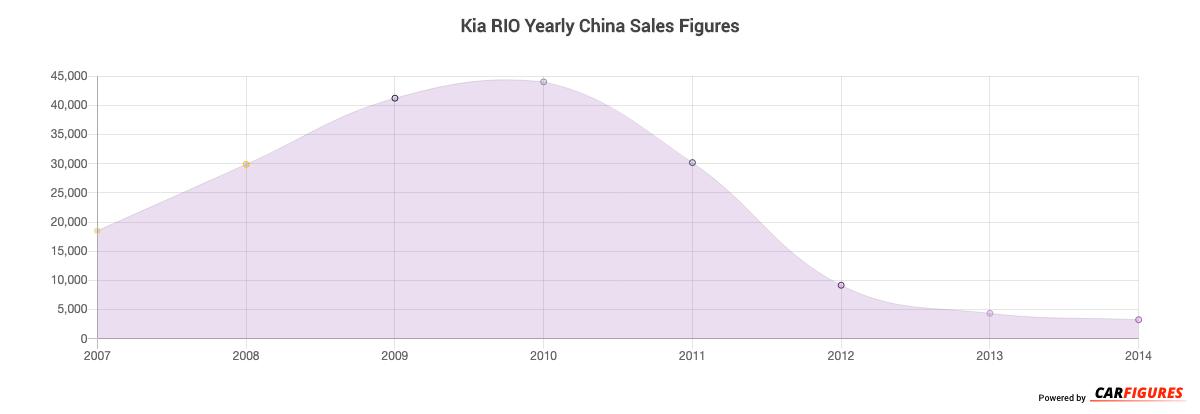 Kia RIO Year Sales Graph