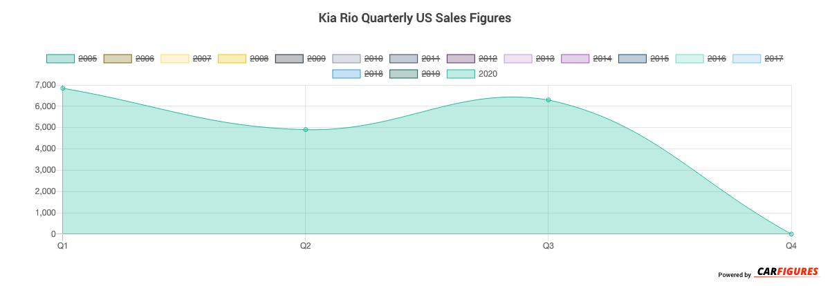 Kia Rio Quarter Sales Graph