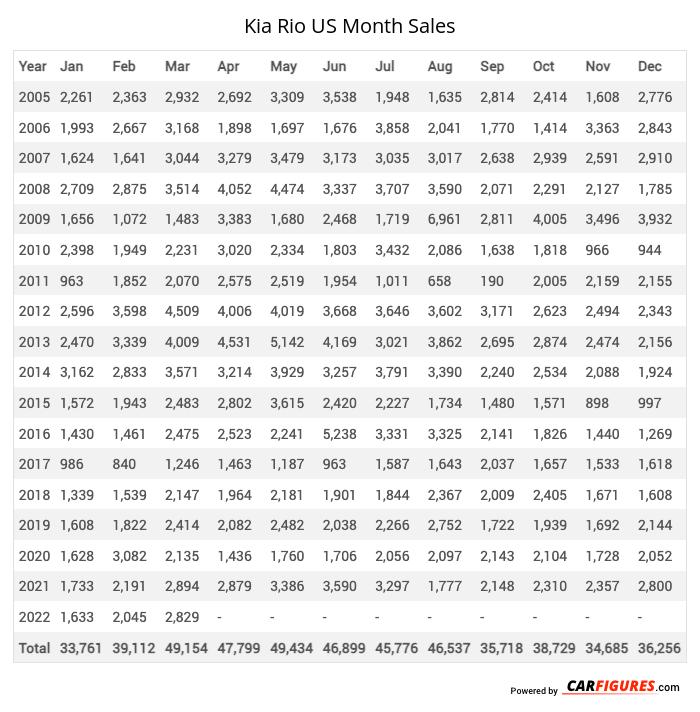 Kia Rio Month Sales Table