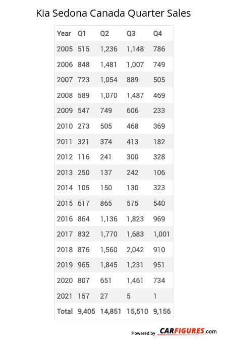 Kia Sedona Quarter Sales Table