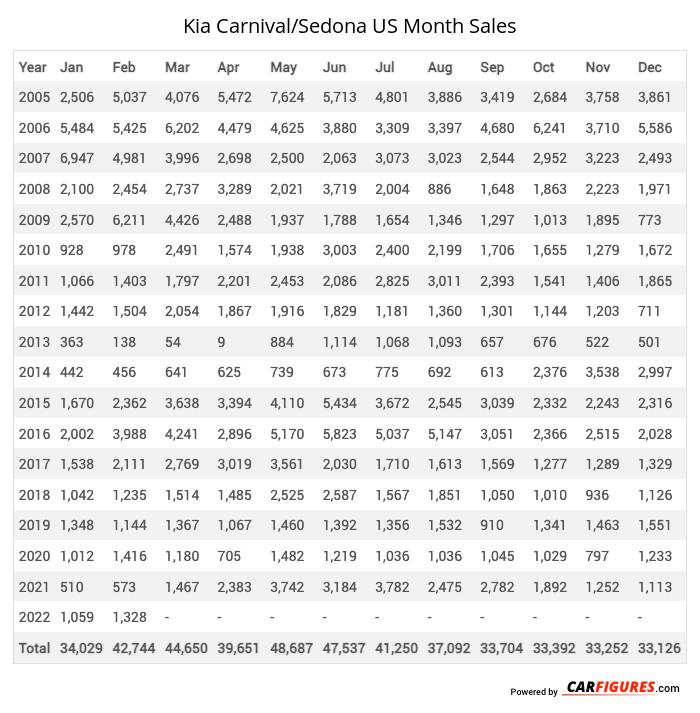 Kia Sedona Month Sales Table